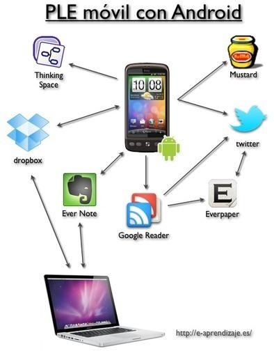Mi PLE móvil con Android | Entornos Personales de Aprendizaje | Scoop.it