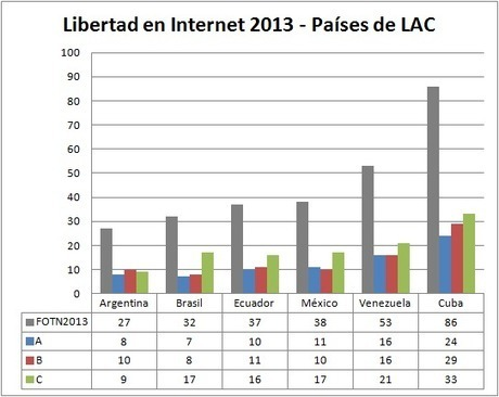 Libertad en Internet 2013 | Technology - Business | Scoop.it