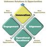 Top-Quartile Performance Institute (TQPI)