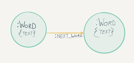 Natural Language Processing With Neo4j - Mining Paradigmatic Word Associations · William Lyon | Social Network Analysis #sna | Scoop.it