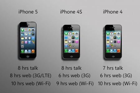 Iphone 1 2 3 4 5 Side By Vs 4s