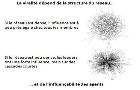 Les « super-influenceurs » existent-ils vraiment? | French Digital News | Scoop.it