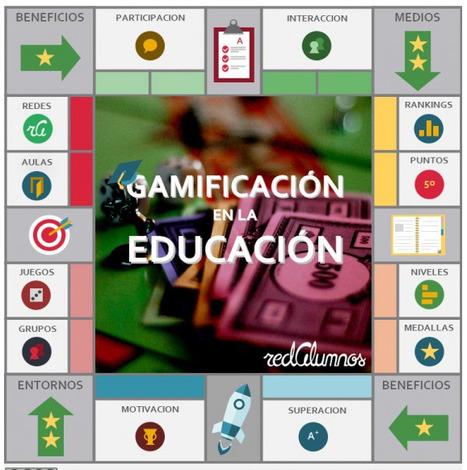 Gamificar la enseñanza, ¿sí o no? | TIC, TAC, Educació | Scoop.it
