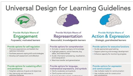 UDL Guidelines Institute: 9/28-9/29 | UDL - Universal Design for Learning | Scoop.it