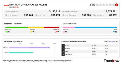 Facebook has 5 times more social TV activity than Twitter, finds Trendrr - Lost Remote   Televisión Social y transmedia   Scoop.it