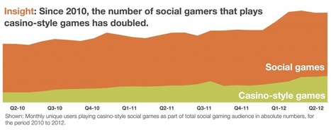 ARPPU Social Casino Gamers 1.8x Higher Than Average Social Gamer, SuperData Research | Poker & eGaming News | Scoop.it