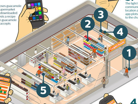 Philips' supermarket lighting acts as your personal shopper | mobile learning | Scoop.it