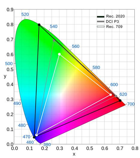 Achtergrond: Kleurbereik | AudioPerfect Muziek- & Hifi-nieuws | Scoop.it