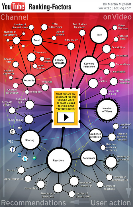 SEO: The YouTube Ranking Factors [Infographic] | Social Media (network, technology, blog, community, virtual reality, etc...) | Scoop.it