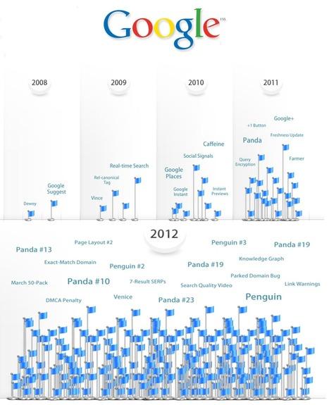 Google Authorship et ses perspectives sur le SEO | Social Media Curation par Mon Habitat Web | Scoop.it