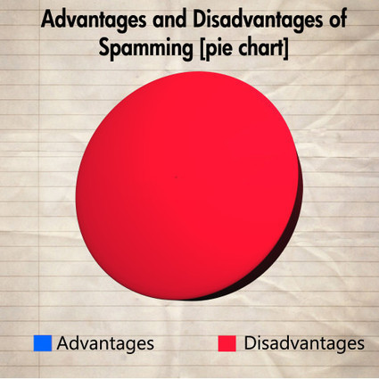 The Advantages And Disadvantages Of Spamming P