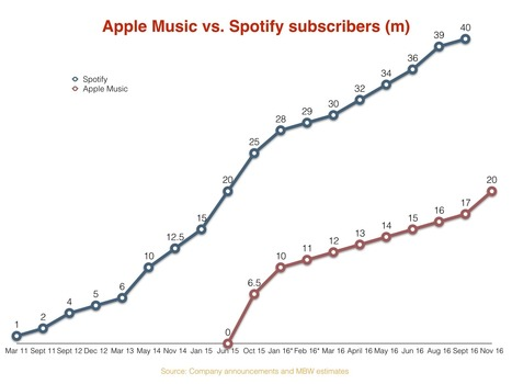 Apple Music surpasses 20m paying subscribers 17 months after launch - Music Business Worldwide | The music industry in the digital context | Scoop.it