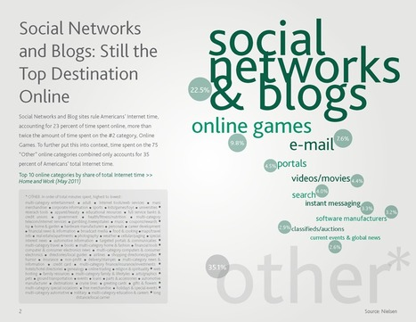 The Nielsen Social Media Report Q3 2011 | we are social | LdS Innovation | Scoop.it