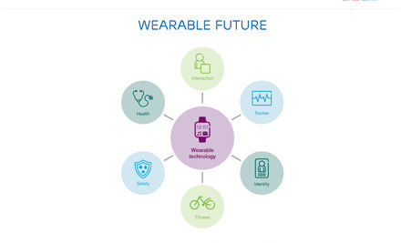 Wearable Technology and the Internet of Things[MARKET STUDY] | UX-UI-Wearable-Tech for Enhanced Human | Scoop.it