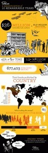4 great infographics about self-publishing | Ebook Friendly | WriteMinds - Communication, Technology and Writing | Scoop.it
