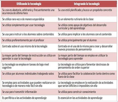 Talento y Educación :: Javier Tourón: Tecnología en la escuela: ¿uso o integración? | Graciela Bertancud | Scoop.it