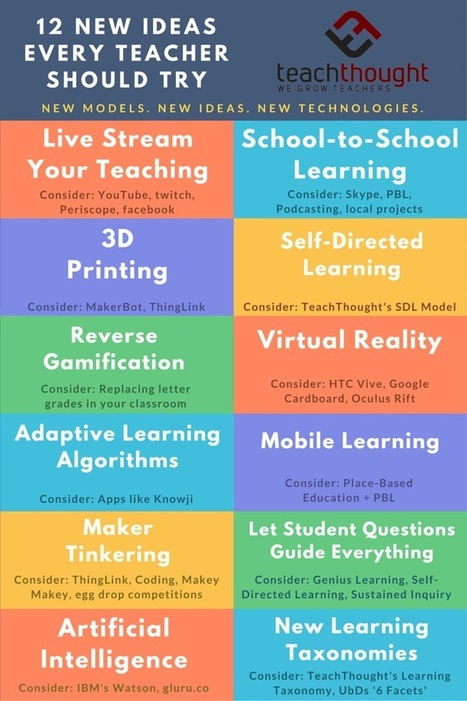 Becoming Innovative: 15 New Ideas Every Teacher Should Try - TeachThought | Using Technology to Transform Learning | Scoop.it