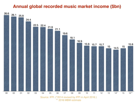Why 2016 will go down as a giant year for the global recorded music business | MUSIC:ENTER | Scoop.it