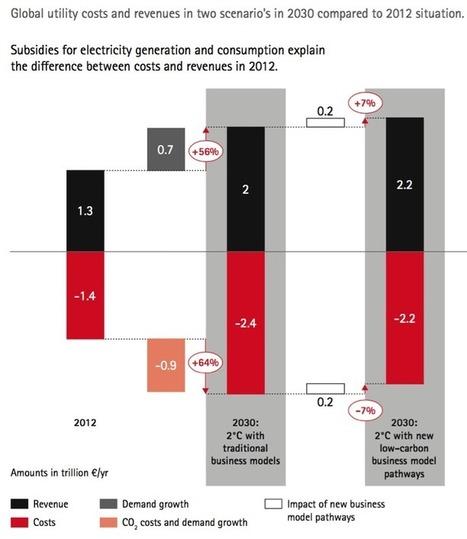 Les opérateurs d'électricité peuvent sortir gagnant de la transition énergétique affirme Accenture | great buzzness | Scoop.it