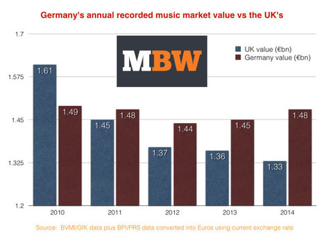 German recorded music market leaving the UK behind as it grows 1.8% in 2014 - Music Business Worldwide | Music Industry News | Scoop.it