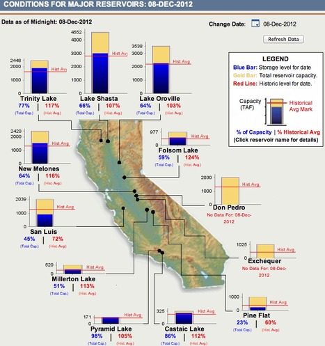 Current Conditions of Major Reservoirs | Sustain Our Earth | Scoop.it