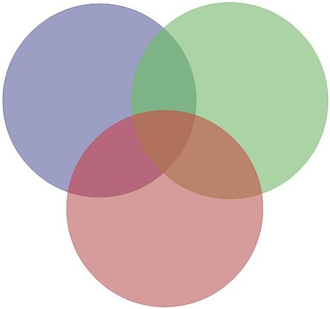 Venn Diagram Comparing 3 Things Cool Tools