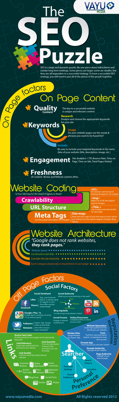 The SEO Puzzle: The Most Important Pieces [Infographic] | Create, Innovate & Evaluate in Higher Education | Scoop.it