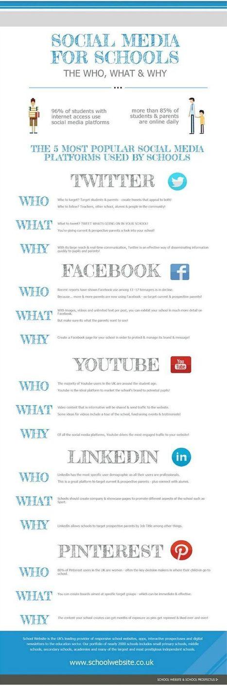 Los centros educativos deben estar en las redes sociales | XarxaTIC | Montar el Mingo | Scoop.it