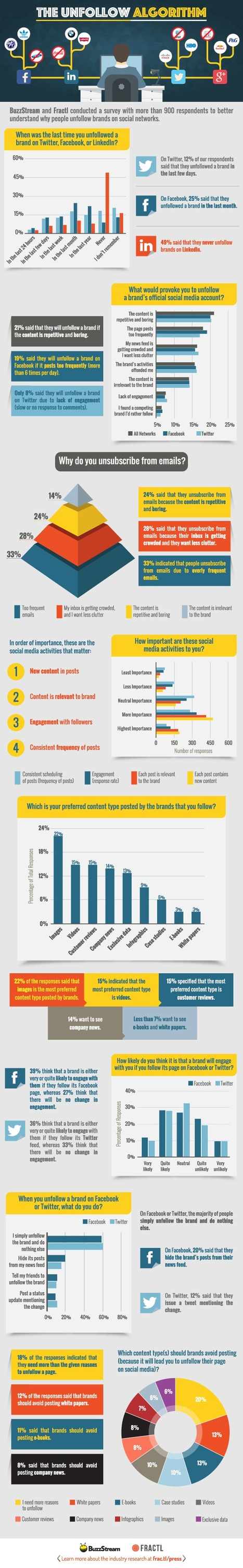 Why People Unfollow on Social Media [Infographic] | visualizing social media | Scoop.it