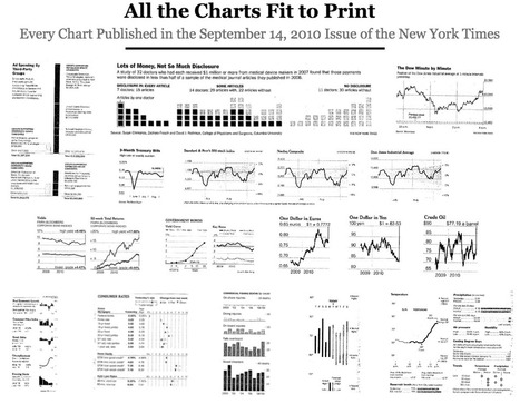 When Did Charts Become Popular? | Giornalismo Digitale | Scoop.it