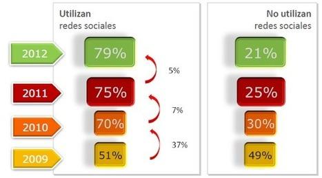 IV Estudio de Redes Sociales de IAB Spain 2012 | Social Media | Scoop.it