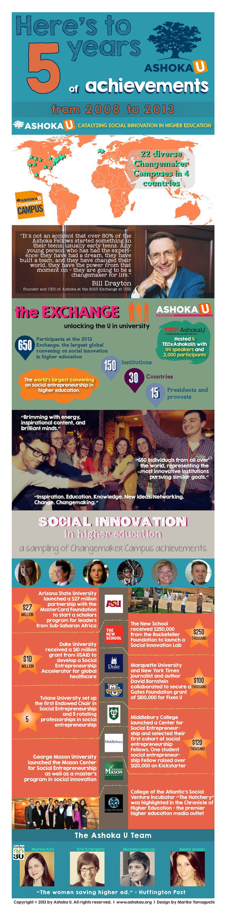 Ashoka U: Celebrating 5 years of Achievements! | Evidence-based Practices in STEM Education | Scoop.it