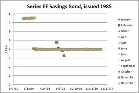 Ee savings bond maturity