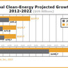 Clean Technologies and Venture Capital Investment
