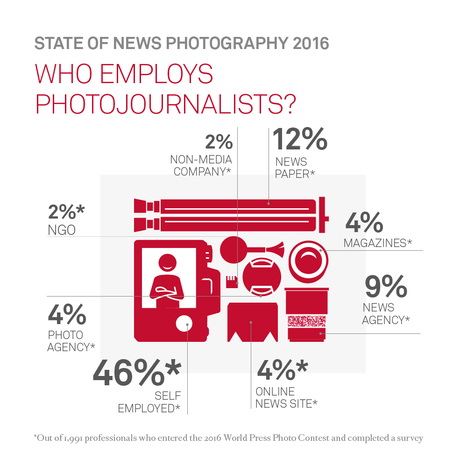 The State of News Photography 2016 | What's new in Visual Communication? | Scoop.it