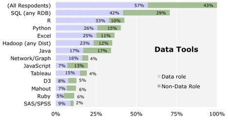 In data scientist survey, R is the most-used tool (other than databases) | R, SAS, SPSS ,Big data, JSON and anything a Predictive Analyst Needs | Scoop.it
