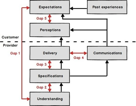 Most of government is mostly service design most of the time. Discuss. | Expertiential Design | Scoop.it