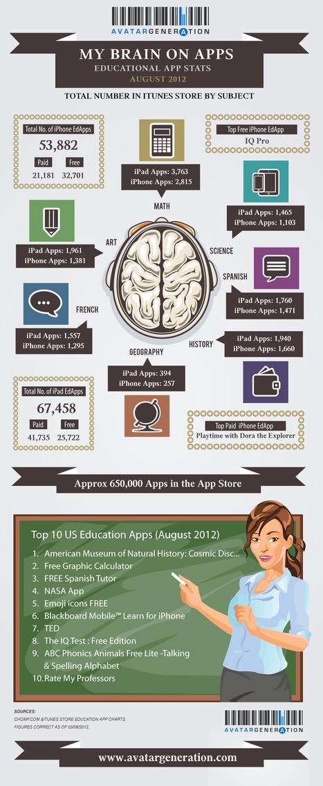 My Brain onApps | CCSS for Teachers | Scoop.it