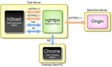 Performance Testing Results of Adaptive Media Streaming over HTTP/2 - BBC R&D | Informatique Professionnelle | Scoop.it