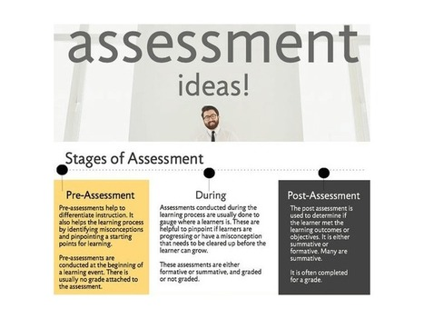 34 Strategies For The Stages Of Assessment: Before, During & After - | TeachThought | Scoop.it