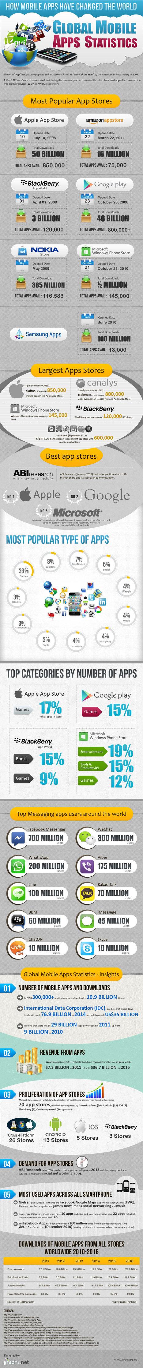 Global Mobile Apps Statistics (infographic) | Weblearner | Scoop.it
