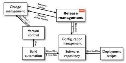 Introducing DevOps to Traditional Enterprises - InfoQ | DevOps in the Enterprise | Scoop.it
