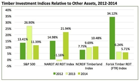 Timberland Investment Challenges and Timber REIT Performance | Timberland Investment | Scoop.it
