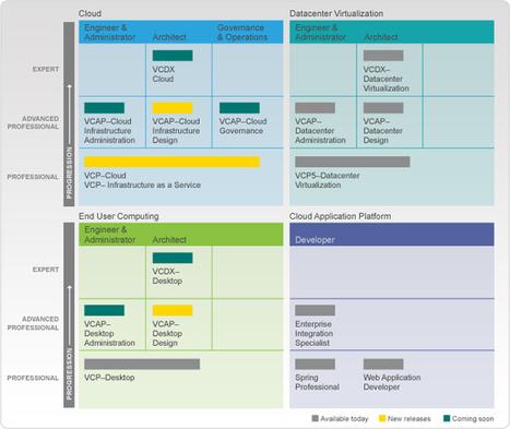 Certification Roadmap | From zero to VCP5 | Scoop.it