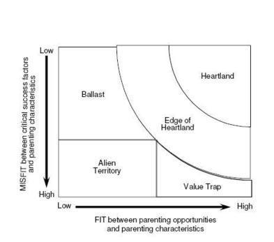 Parent fit matrix