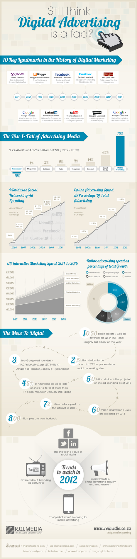 Still Think Digital Advertising Is A Fad?  #Infographic | SM | Scoop.it
