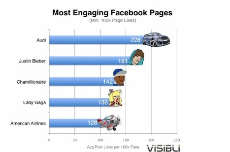 Audi Has the Most Engaged Fans on Facebook [STUDY] | Social Media Content Curation | Scoop.it