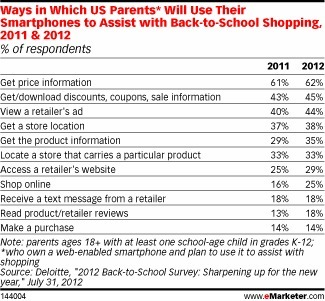 How Shoppers Use Smartphones to Save Money | Digital Stats and Trends | Scoop.it