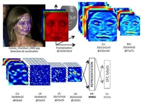 Les avancées de l'intelligence artificielle – 2   Web 3.0   Scoop.it