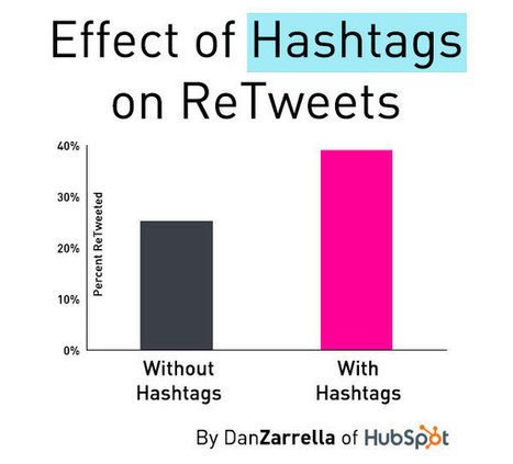 A Scientific Guide to Hashtags: How Many, Which Ones, and Where | Personal & collective knowledge management | Scoop.it